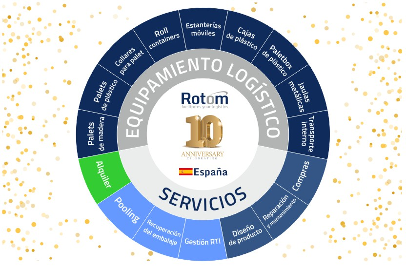 Rotom España celebra su 10º aniversario