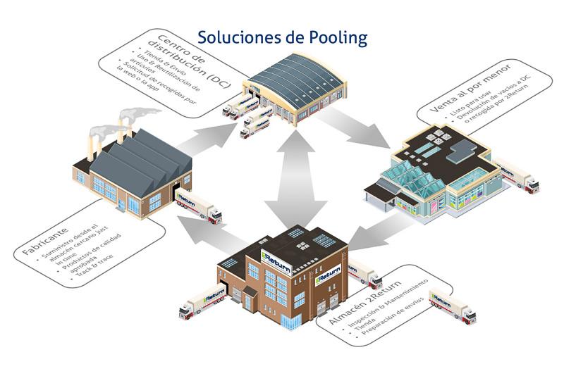 Soluciones de Pooling