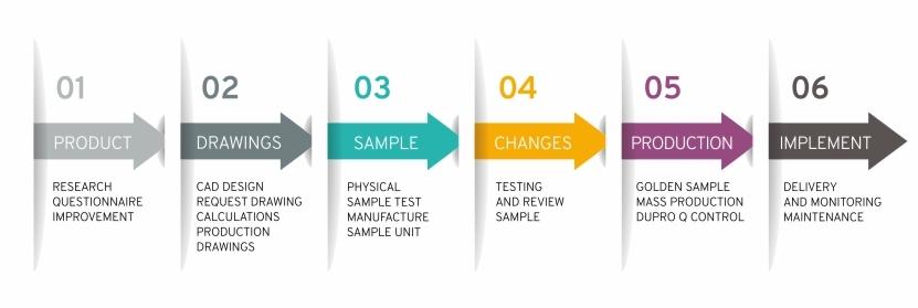 ¿En qué consiste el proceso de diseño?